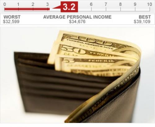 ثبات غير متوقع يشهده الدخل الشخصي الأمريكي