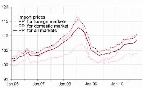 ارتفاع معدل تضخم بأسعار المنتجين أكثر من المتوقع