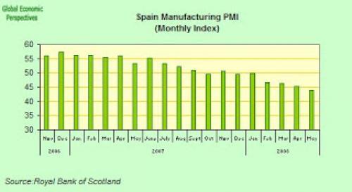 ارتفاع مؤشر PMI الصناعي الأسباني  على نحو غير متوقع