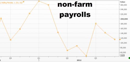 التغير في القطاع غير الزراعي الأمريكي يفوق التوقعات
