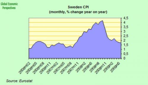انخفاض معدل تضخم الأسعار السويدية