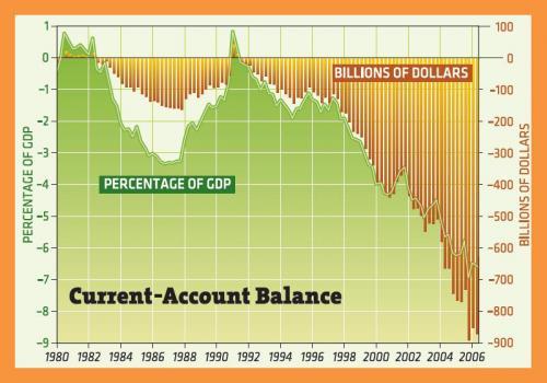 تقلص حجم الحساب الجاري الامريكي خلال الربع الثالث