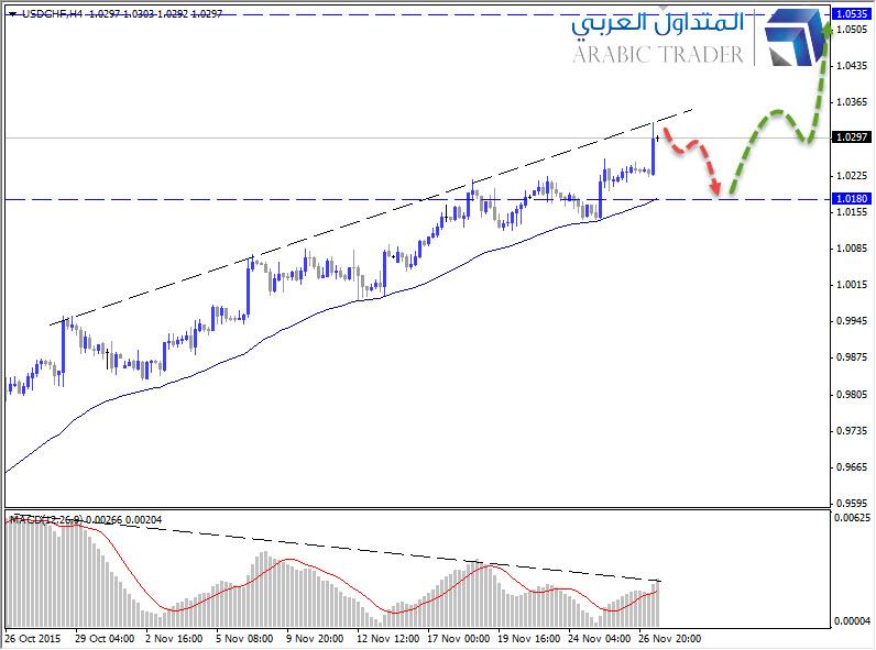 متابعة لتحركات الدولار فرنك