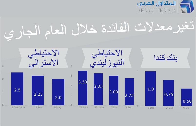 بالانفوجرافك، معدلات الفائدة المتغيرة خلال العام الجاري