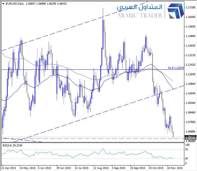 اليورو دولار يسجل أدنى مستوياته منذ أبريل