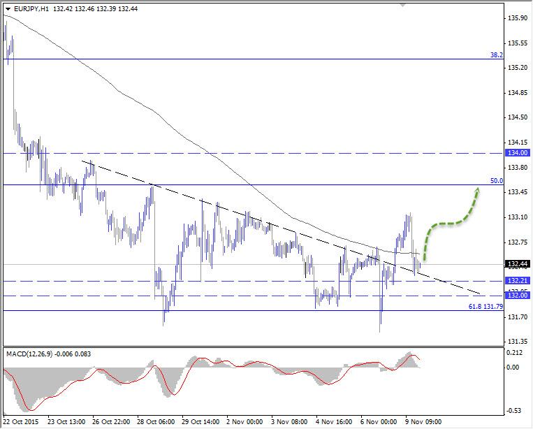 اليورو ين عند نطاق حاسم  يدعم الشراء