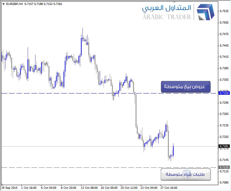 عروض بيع وطلبات شراء اليورو استرليني EURGBP