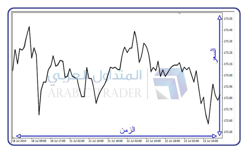 الرسوم البيانية Charts المتداول العربي