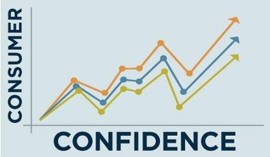 القراءات الأولية لثقة المستهلك الأمريكي تواصل تراجعها وتثقل على التطلعات