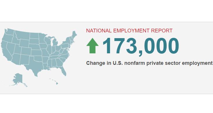 التغير في التوظيف بالقطاع الخاص غير الزراعي ADP يرتفع بواقع 173 ألف في مايو