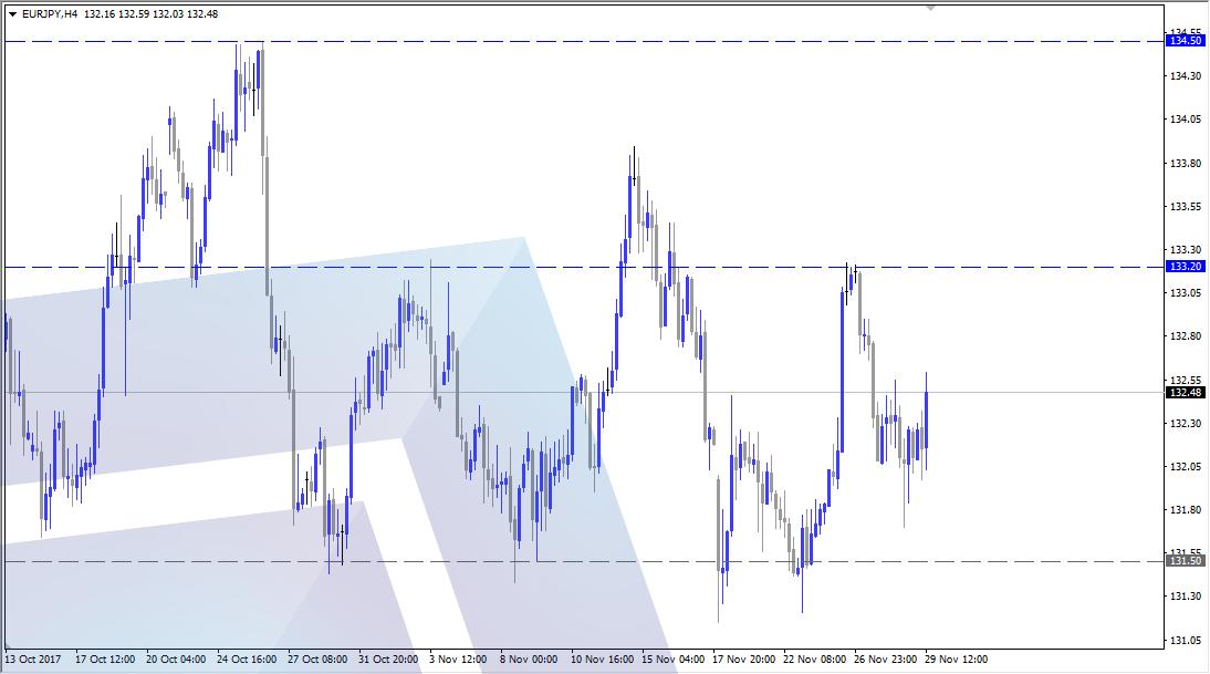 نظرة إيجابية لزوج اليورو ين