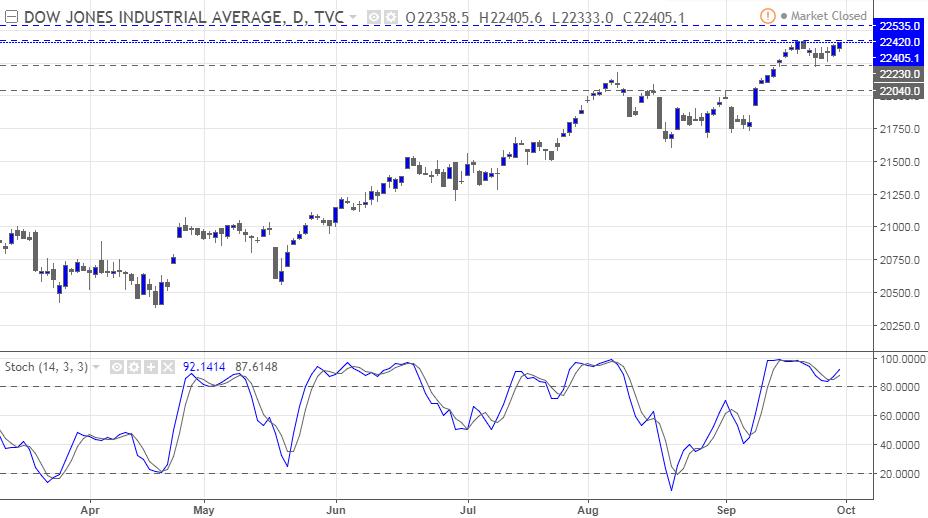 التحليل الفني اليومي لمؤشر Dow Jones الأمريكي - 2 أكتوبر