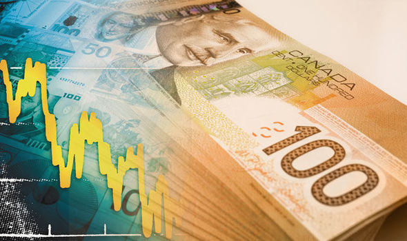 الدولار الكندي يرتفع بشكل قوي بعد صدور قرارات بنك كندا