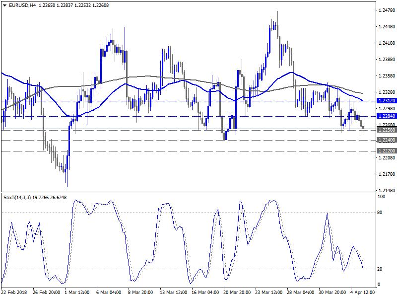 التحليل الفني اليومي لزوج اليورو دولار - 5 أبريل