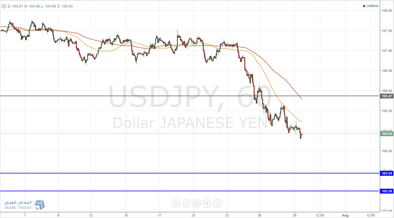 نظرة سلبية على الدولار ين قبل قرارات الاحتياطي الفيدرالي