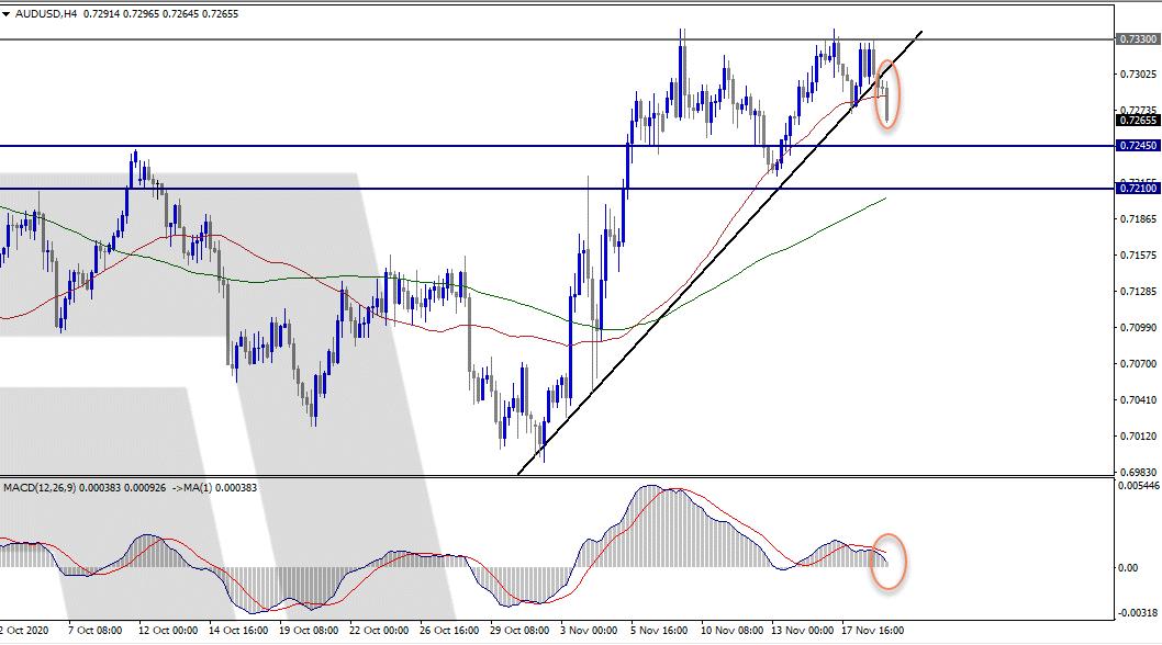 الدولار الاسترالي تحت ضغط بيعي .. تحليل أساسي وفني