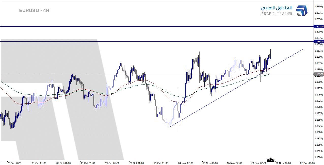 اليورو دولار EURUSD قرب أعلى مستوياته في شهرين!