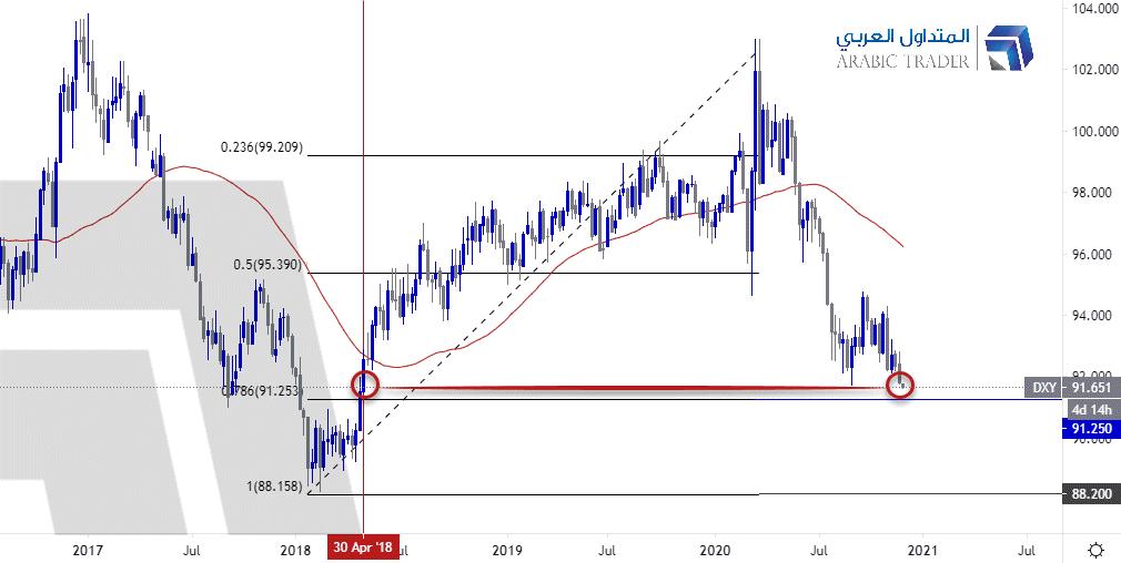 الدولار قرب أدنى مستوياته في أكثر من عامين .. ماذا بعد؟