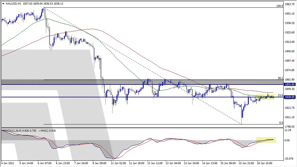 متابعة تحركات الذهب ... الترقب والحذر يسيطر على الأسواق