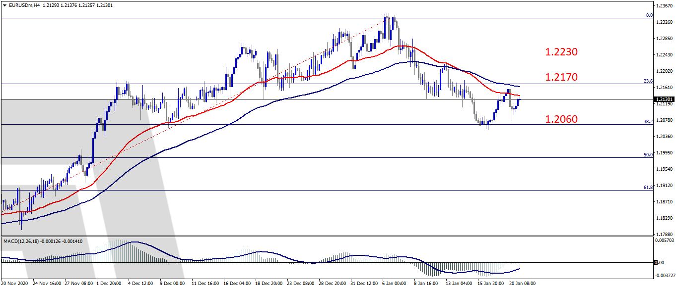اليورو دولار EURUSD في ضوء ترقب قرار المركزي الأوروبي