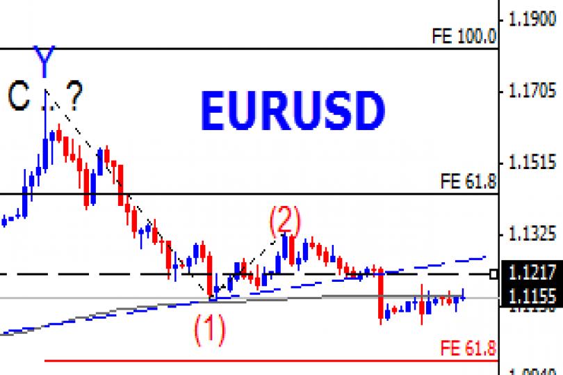 المسار المتوقع لزوج اليورو دولار