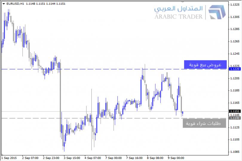 عروض بيع وطلبات شراء اليورو دولار EURUSD