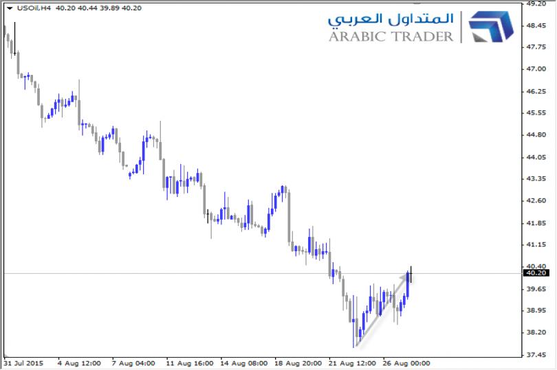 أسعار النفط تشهد تعافيًا من أدنى مستوياتها