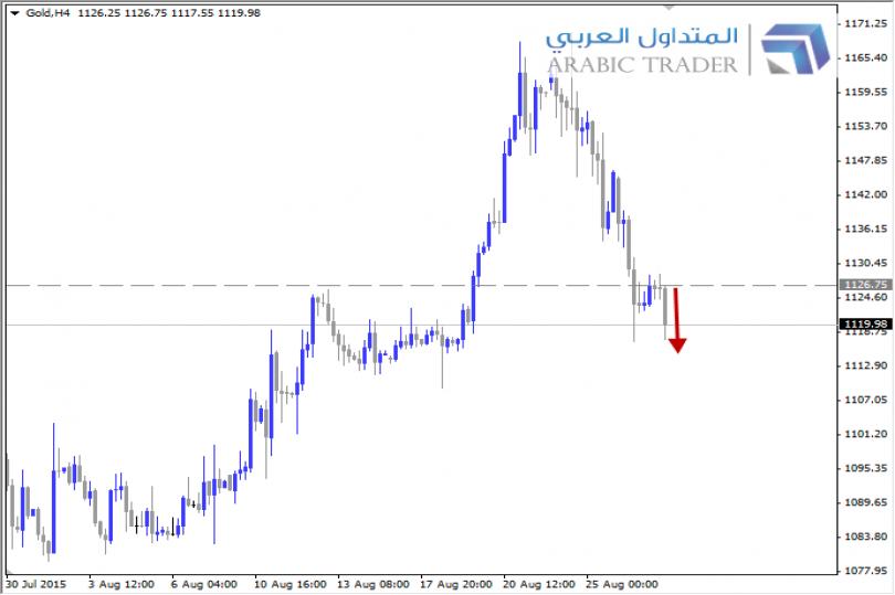 ارتفاع الدولار يزيد من الضغوط على الذهب